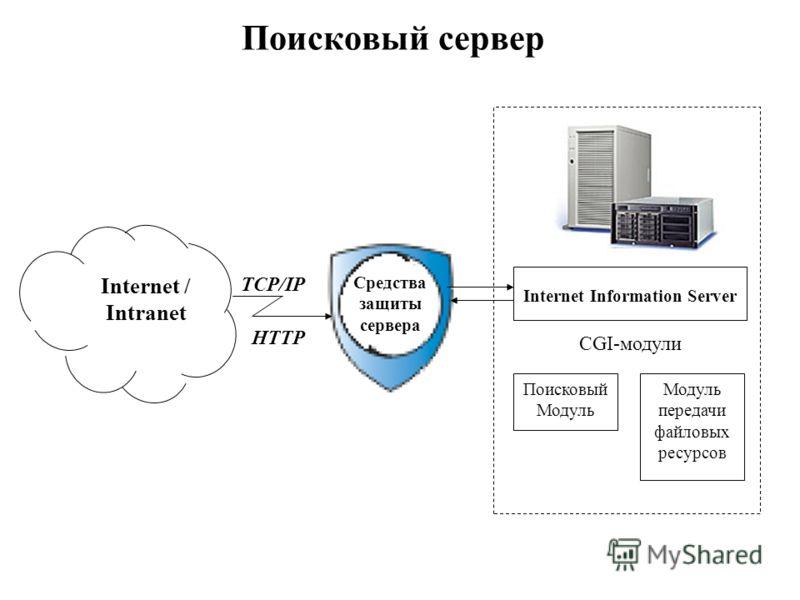 Поисковый сервер Internet / Intranet Поисковый Модуль Internet Information Server CGI-модули Модуль передачи файловых ресурсов Средства защиты сервера TCP/IP HTTP