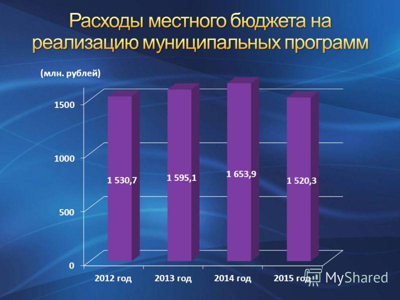 (млн. рублей)