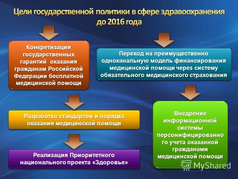 Конкретизация государственных гарантий оказания гражданам Российской Федерации бесплатной медицинской помощи Переход на преимущественно одноканальную модель финансирования медицинской помощи через систему обязательного медицинского страхования Разраб
