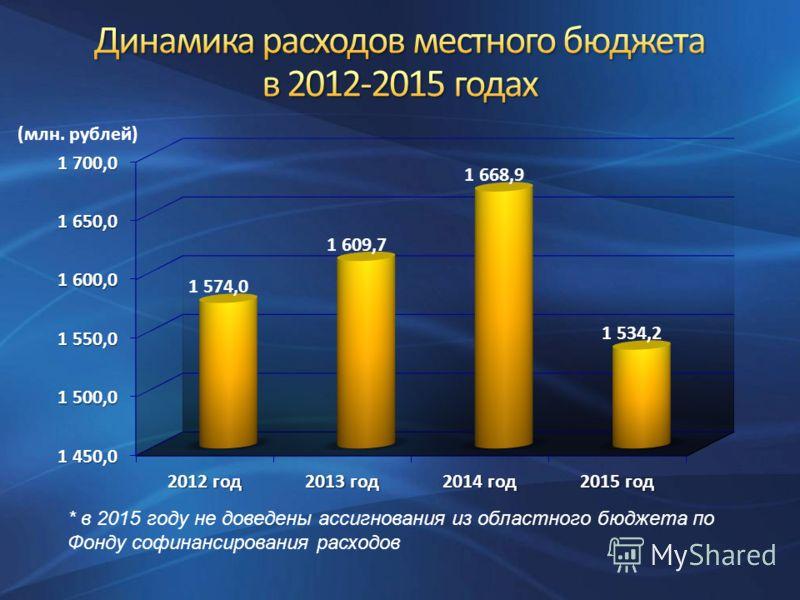 * в 2015 году не доведены ассигнования из областного бюджета по Фонду софинансирования расходов