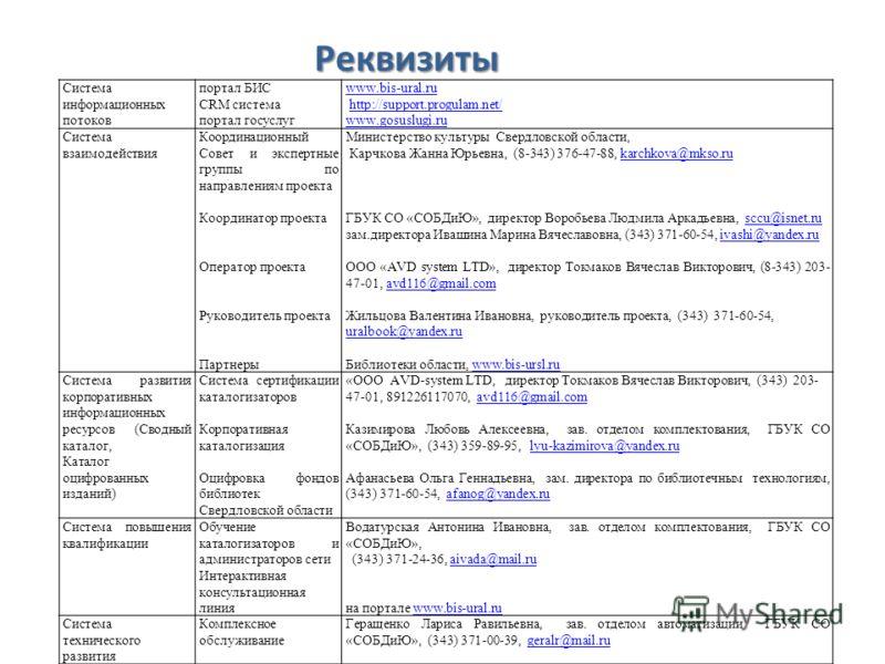 Реквизиты Система информационных потоков портал БИС CRM система портал госуслуг www.bis-ural.ru http://support.progulam.net/http://support.progulam.net/ www.gosuslugi.ru Система взаимодействия Координационный Совет и экспертные группы по направлениям