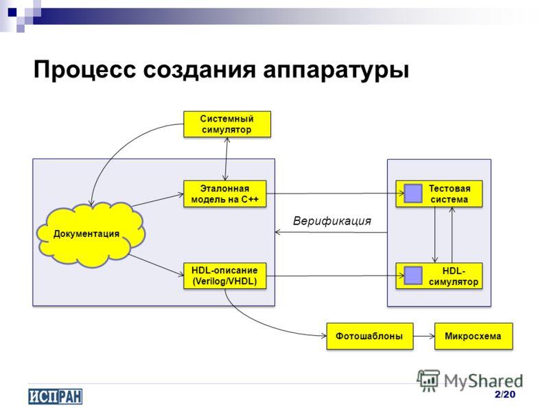 Фотошаблоны Эталонная модель на C++ Процесс создания аппаратуры 2/20 Документация HDL-описание (Verilog/VHDL) Микросхема Верификация HDL- симулятор Тестовая система Системный симулятор Системный симулятор