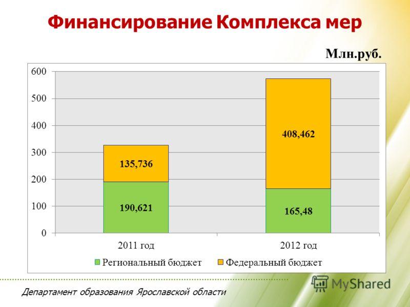 Департамент образования Ярославской области Финансирование Комплекса мер Млн.руб.