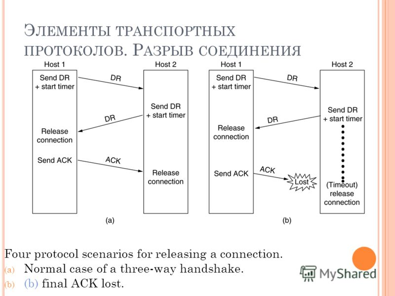 Э ЛЕМЕНТЫ ТРАНСПОРТНЫХ ПРОТОКОЛОВ. Р АЗРЫВ СОЕДИНЕНИЯ Four protocol scenarios for releasing a connection. (a) Normal case of a three-way handshake. (b) (b) final ACK lost. 6-14, a, b
