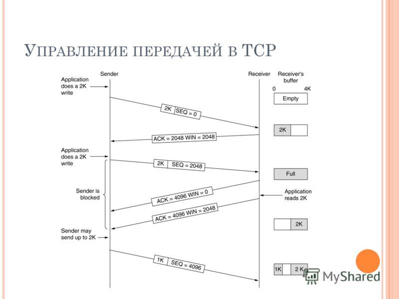 У ПРАВЛЕНИЕ ПЕРЕДАЧЕЙ В TCP
