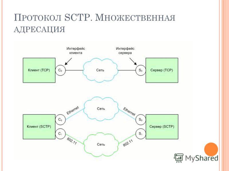 П РОТОКОЛ SCTP. М НОЖЕСТВЕННАЯ АДРЕСАЦИЯ
