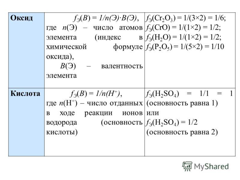Оксид f Э (В) = 1/n(Э)·В(Э), где n(Э) – число атомов элемента (индекс в химической формуле оксида), В(Э) – валентность элемента f Э (Cr 2 O 3 ) = 1/(3×2) = 1/6; f Э (CrO) = 1/(1×2) = 1/2; f Э (H 2 O) = 1/(1×2) = 1/2; f Э (P 2 O 5 ) = 1/(5×2) = 1/10 К