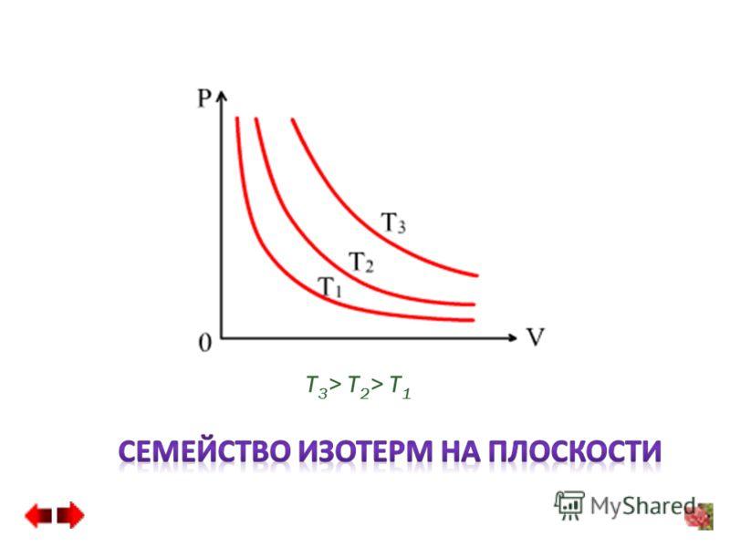 T 3 > T 2 > T 1
