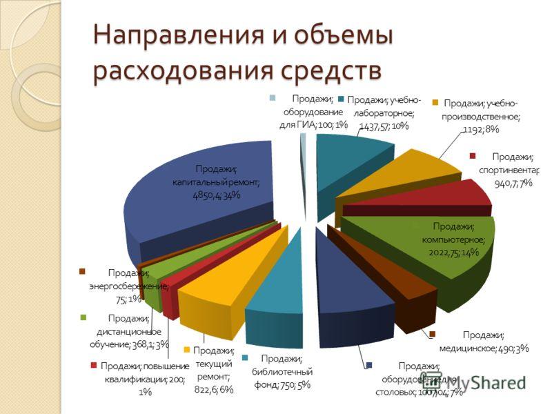 Направления и объемы расходования средств