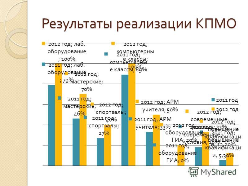 Результаты реализации КПМО
