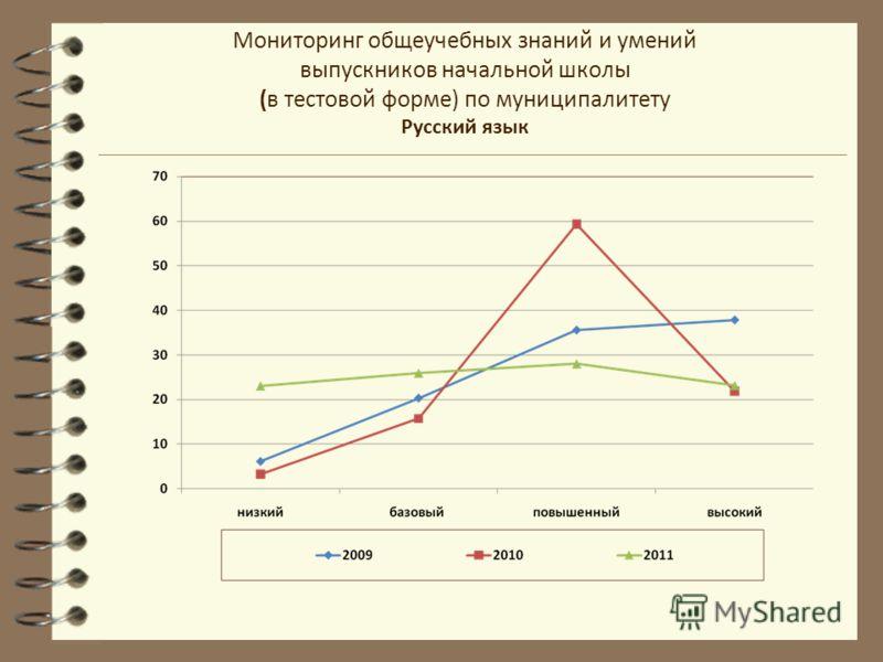 Мониторинг общеучебных знаний и умений выпускников начальной школы (в тестовой форме) по муниципалитету Русский язык