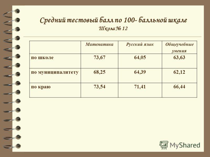 Средний тестовый балл по 100- балльной шкале Школа 12 МатематикаРусский язык Общеучебные умения по школе73,6764,0563,63 по муниципалитету68,2564,3962,12 по краю73,5471,4166,44