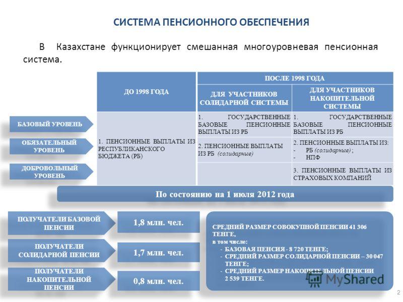 2 В Казахстане функционирует смешанная многоуровневая пенсионная система. СИСТЕМА ПЕНСИОННОГО ОБЕСПЕЧЕНИЯ ДО 1998 ГОДА ПОСЛЕ 1998 ГОДА ДЛЯ УЧАСТНИКОВ СОЛИДАРНОЙ СИСТЕМЫ ДЛЯ УЧАСТНИКОВ НАКОПИТЕЛЬНОЙ СИСТЕМЫ 1. ПЕНСИОННЫЕ ВЫПЛАТЫ ИЗ РЕСПУБЛИКАНСКОГО БЮ