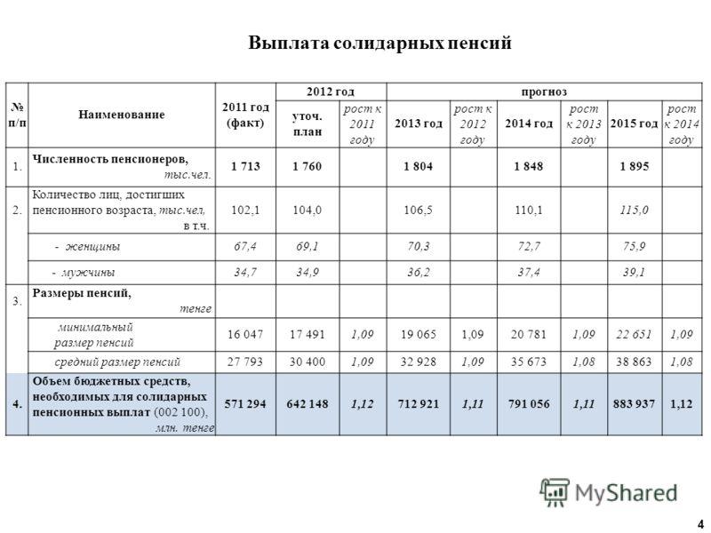 п/п Наименование 2011 год (факт) 2012 годпрогноз уточ. план рост к 2011 году 2013 год рост к 2012 году 2014 год рост к 2013 году 2015 год рост к 2014 году 1. Численность пенсионеров, тыс.чел. 1 7131 7601 8041 8481 895 2. Количество лиц, достигших пен