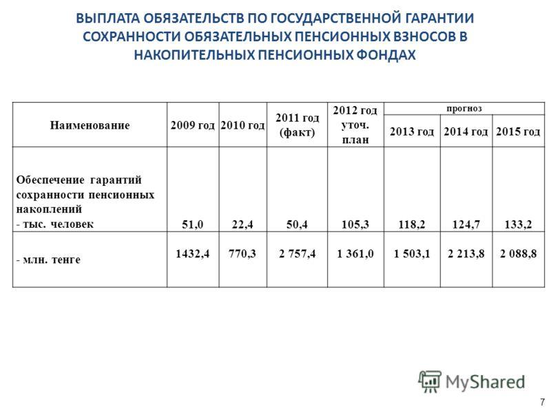 Наименование2009 год2010 год 2011 год (факт) 2012 год уточ. план прогноз 2013 год2014 год2015 год Обеспечение гарантий сохранности пенсионных накоплений - тыс. человек51,022,450,4105,3118,2124,7133,2 - млн. тенге 1432,4770,32 757,41 361,01 503,12 213