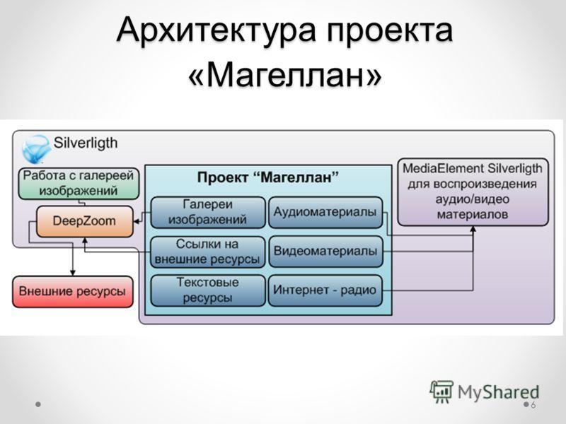 Архитектура проекта «Магеллан» 6