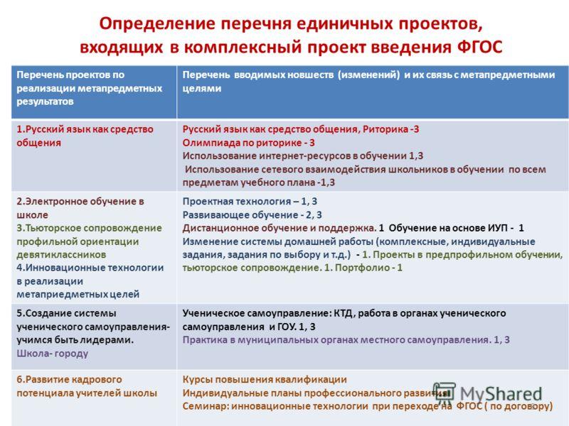 Определение перечня единичных проектов, входящих в комплексный проект введения ФГОС Перечень проектов по реализации метапредметных результатов Перечень вводимых новшеств (изменений) и их связь с метапредметными целями 1.Русский язык как средство обще