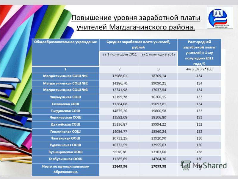 Повышение уровня заработной платы учителей Магдагачинского района. Общеобразовательное учреждение Средняя заработная плата учителей, рублей Рост средней заработной платы учителей к 1-му полугодию 2011 года,% за 1 полугодие 2011за 1 полугодие 2012 123
