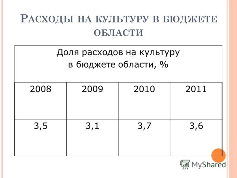 Р АСХОДЫ НА КУЛЬТУРУ В БЮДЖЕТЕ ОБЛАСТИ Доля расходов на культуру в бюджете области, % 2008200920102011 3,53,13,73,6