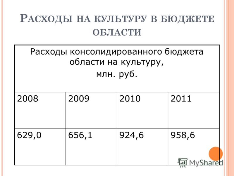 Р АСХОДЫ НА КУЛЬТУРУ В БЮДЖЕТЕ ОБЛАСТИ Расходы консолидированного бюджета области на культуру, млн. руб. 2008200920102011 629,0656,1924,6958,6