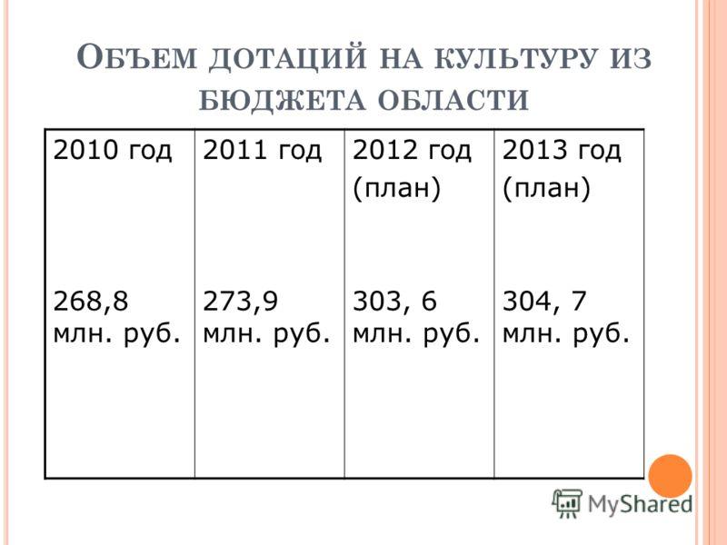О БЪЕМ ДОТАЦИЙ НА КУЛЬТУРУ ИЗ БЮДЖЕТА ОБЛАСТИ 2010 год 268,8 млн. руб. 2011 год 273,9 млн. руб. 2012 год (план) 303, 6 млн. руб. 2013 год (план) 304, 7 млн. руб.