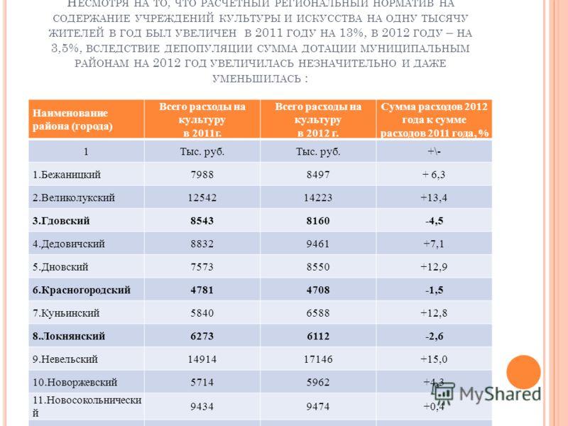 Н ЕСМОТРЯ НА ТО, ЧТО РАСЧЕТНЫЙ РЕГИОНАЛЬНЫЙ НОРМАТИВ НА СОДЕРЖАНИЕ УЧРЕЖДЕНИЙ КУЛЬТУРЫ И ИСКУССТВА НА ОДНУ ТЫСЯЧУ ЖИТЕЛЕЙ В ГОД БЫЛ УВЕЛИЧЕН В 2011 ГОДУ НА 13%, В 2012 ГОДУ – НА 3,5%, ВСЛЕДСТВИЕ ДЕПОПУЛЯЦИИ СУММА ДОТАЦИИ МУНИЦИПАЛЬНЫМ РАЙОНАМ НА 2012
