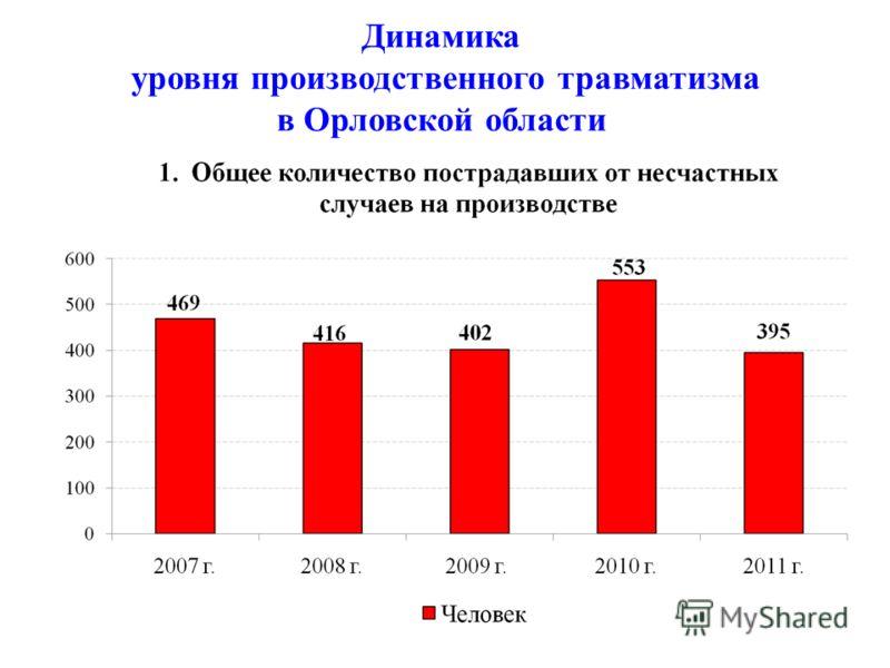 Динамика уровня производственного травматизма в Орловской области