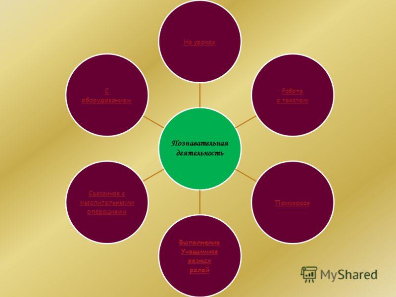 Познавательная деятельность На уроках Работа с текстом Поисковая Выполнение Учащимися разных ролей Связанная с мыслительными операциями С оборудованием