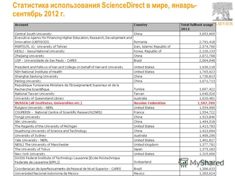 Рост использования полнотекстовой научной информации и рост публикационной активности: корреляция Source: SCOPUS & Science Direct Usage Data 2008
