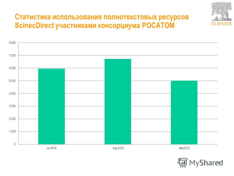 Востребованность полнотектовых ресурсов Elsevier участниками мирового атомного сектора (2007-2012)