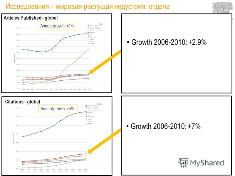 Исследования – мировая растущая индустрия: вклад 2011 2010200920082002 +6% +4% -1% Gross Expenditure on R&D - global, $ Billion R&D spend as a proportion of GDP: 2% Researchers - global Growth 2006-2010: –G8: +2.4% –OECD: +2.7% Growth 2005-2009: –G8: