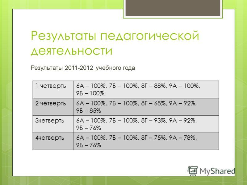 Результаты педагогической деятельности Результаты 2011-2012 учебного года 1 четверть6А – 100%, 7Б – 100%, 8Г – 88%, 9А – 100%, 9Б – 100% 2 четверть6А – 100%, 7Б – 100%, 8Г – 68%, 9А – 92%, 9Б – 85% 3четверть6А – 100%, 7Б – 100%, 8Г – 93%, 9А – 92%, 9