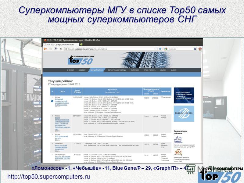 Суперкомпьютеры МГУ в списке Top50 самых мощных суперкомпьютеров СНГ http://top50.supercomputers.ru «Ломоносов» - 1, «Чебышёв» - 11, Blue Gene/P – 29, «GraphIT!» – 47.