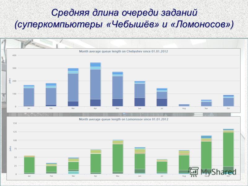 Средняя длина очереди заданий (суперкомпьютеры «Чебышёв» и «Ломоносов»)