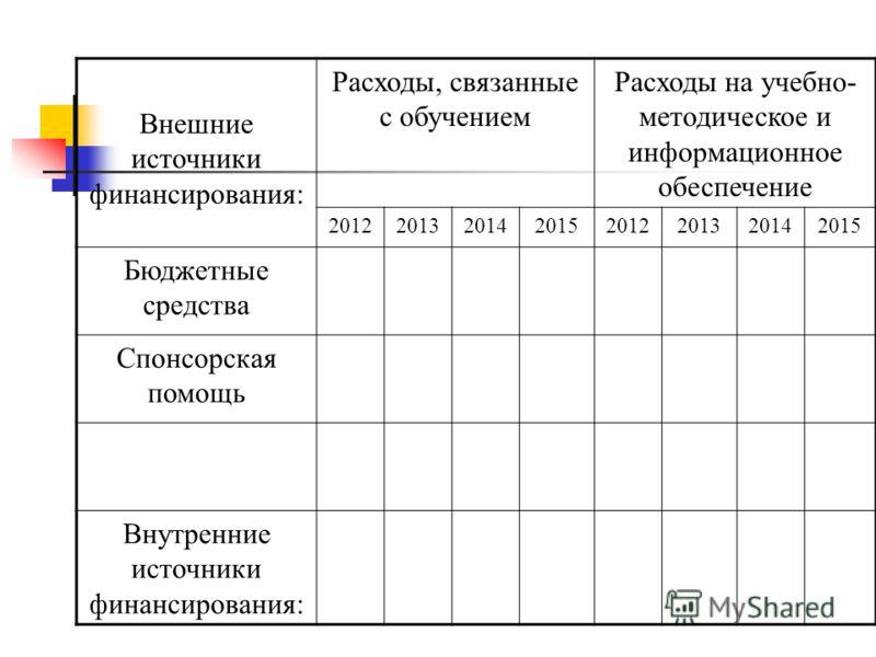 Внешние источники финансирования: Расходы, связанные с обучением Расходы на учебно- методическое и информационное обеспечение 20122013201420152012201320142015 Бюджетные средства Спонсорская помощь Внутренние источники финансирования:
