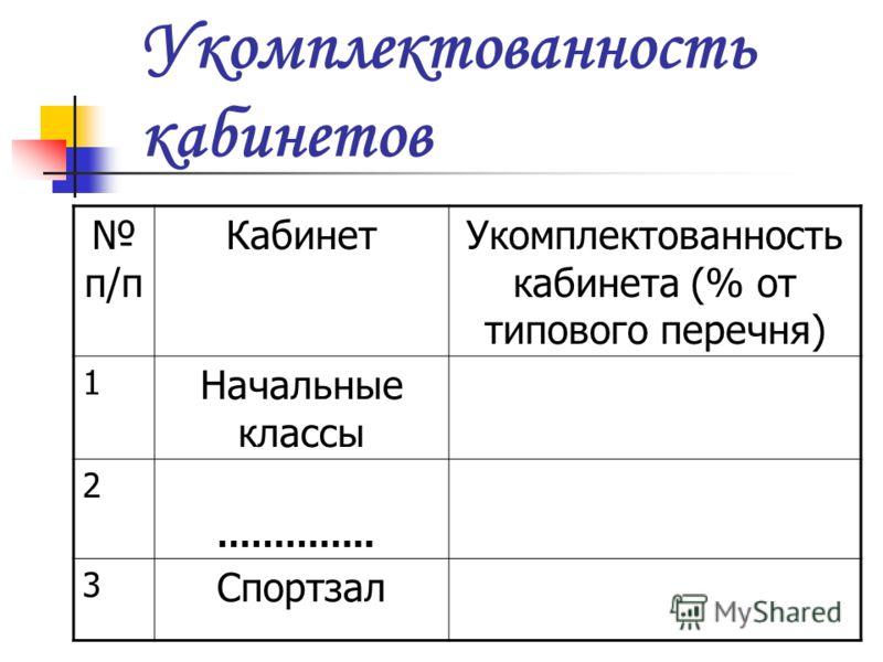 Укомплектованность кабинетов п/п КабинетУкомплектованность кабинета (% от типового перечня) 1 Начальные классы 2 ………….. 3 Спортзал