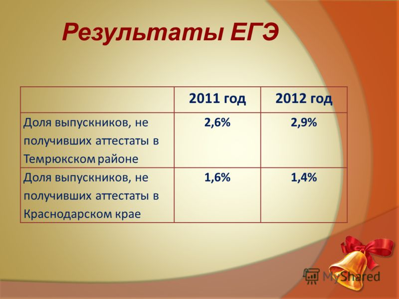 Результаты ЕГЭ 2011 год2012 год Доля выпускников, не получивших аттестаты в Темрюкском районе 2,6%2,9% Доля выпускников, не получивших аттестаты в Краснодарском крае 1,6%1,4%