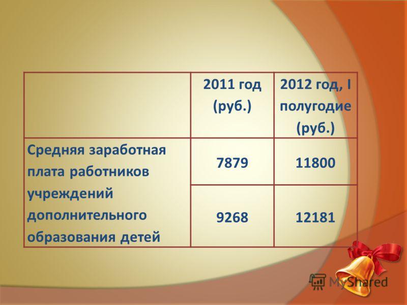 2011 год (руб.) 2012 год, I полугодие (руб.) Средняя заработная плата работников учреждений дополнительного образования детей 787911800 926812181