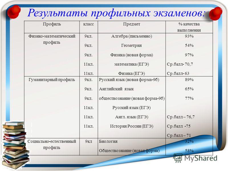 ПрофильклассПредмет % качества выполнения Физико-математический профиль 9кл. 11кл. Алгебра (письменно) Геометрия Физика (новая форма) математика (ЕГЭ) Физика (ЕГЭ) 93% 54% 97% Ср.балл- 70,7 Ср.балл- 63 Гуманитарный профиль 9кл. 11кл. Русский язык (но