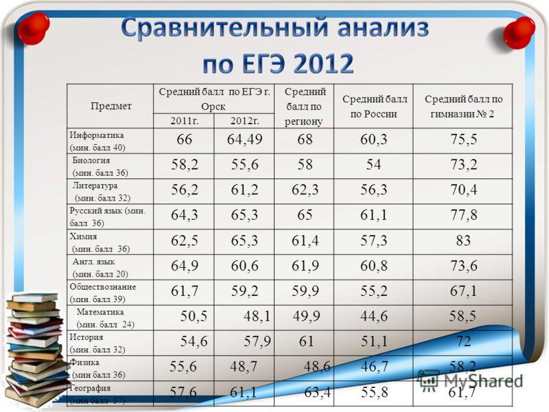 результаты по егэ по регионам: