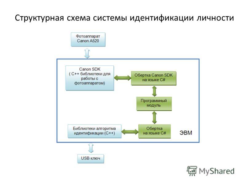 Структурная схема системы идентификации личности