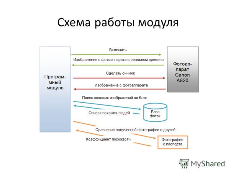 Схема работы модуля