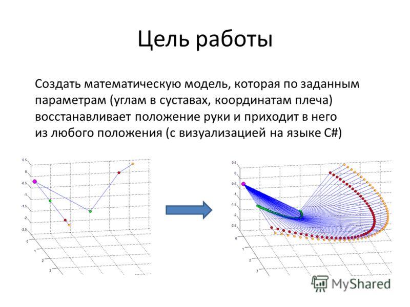 Цель работы Создать математическую модель, которая по заданным параметрам (углам в суставах, координатам плеча) восстанавливает положение руки и приходит в него из любого положения (с визуализацией на языке C#)