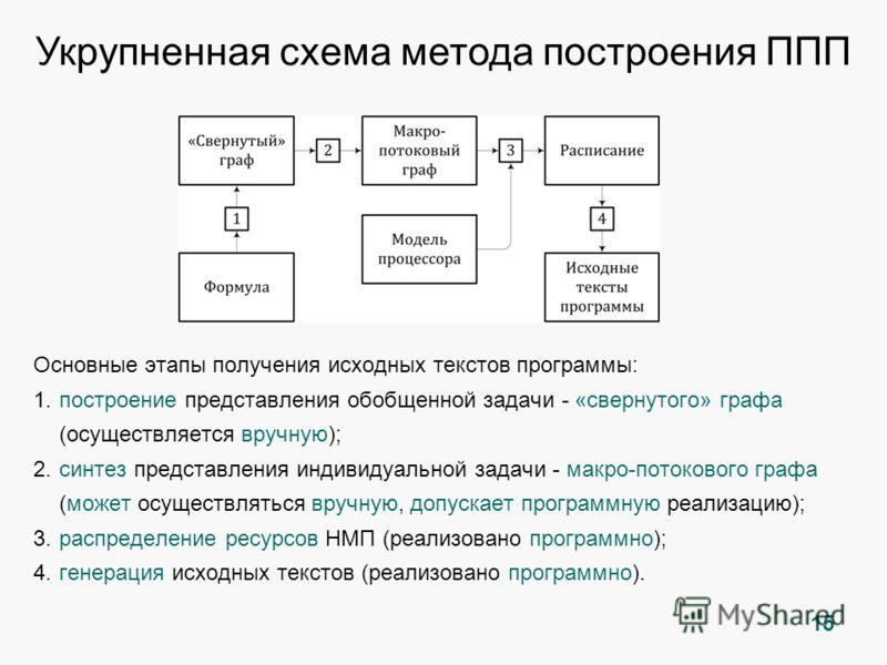 Основные этапы получения исходных текстов программы: 1.построение представления обобщенной задачи - «свернутого» графа (осуществляется вручную); 2.синтез представления индивидуальной задачи - макро-потокового графа (может осуществляться вручную, допу