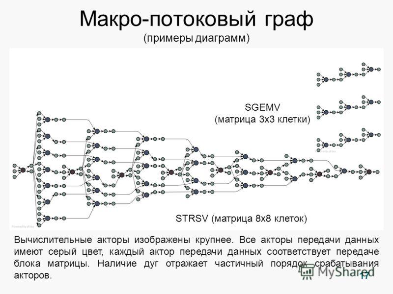 17 Макро-потоковый граф (примеры диаграмм) Вычислительные акторы изображены крупнее. Все акторы передачи данных имеют серый цвет, каждый актор передачи данных соответствует передаче блока матрицы. Наличие дуг отражает частичный порядок срабатывания а
