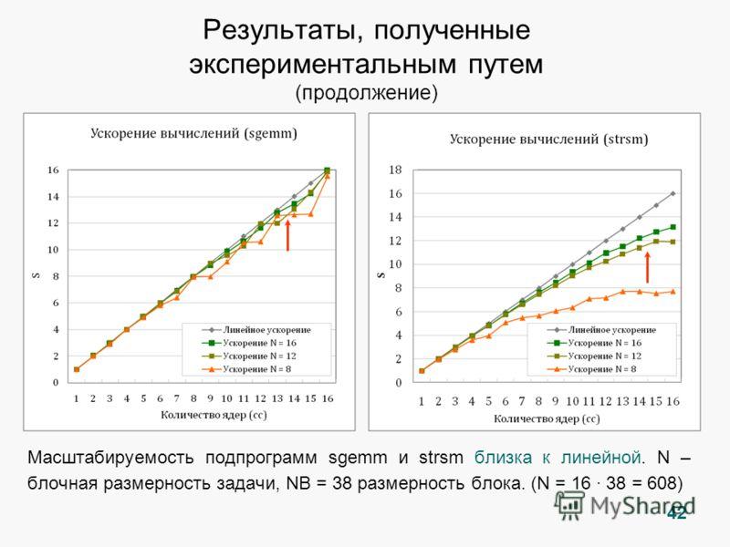 Масштабируемость подпрограмм sgemm и strsm близка к линейной. N – блочная размерность задачи, NB = 38 размерность блока. (N = 16 · 38 = 608) 42 Результаты, полученные экспериментальным путем (продолжение)