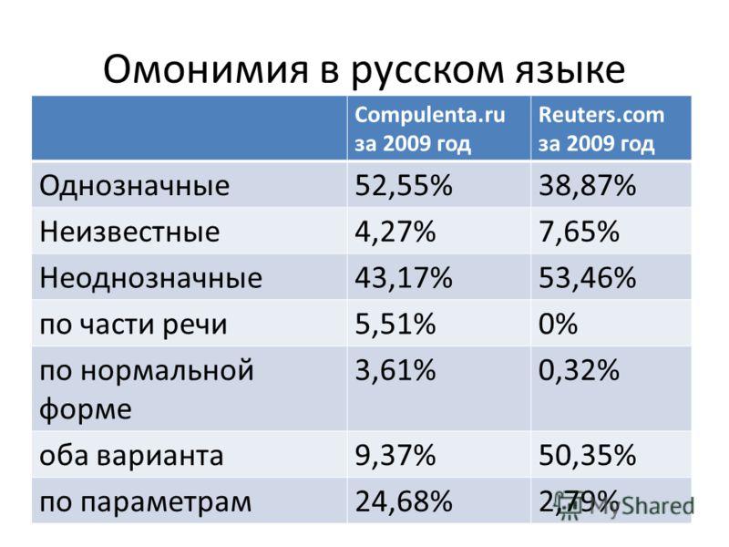 Омонимия в русском языке Compulenta.ru за 2009 год Reuters.com за 2009 год Однозначные52,55%38,87% Неизвестные4,27%7,65% Неоднозначные43,17%53,46% по части речи5,51%0% по нормальной форме 3,61%0,32% оба варианта9,37%50,35% по параметрам24,68%2,79%