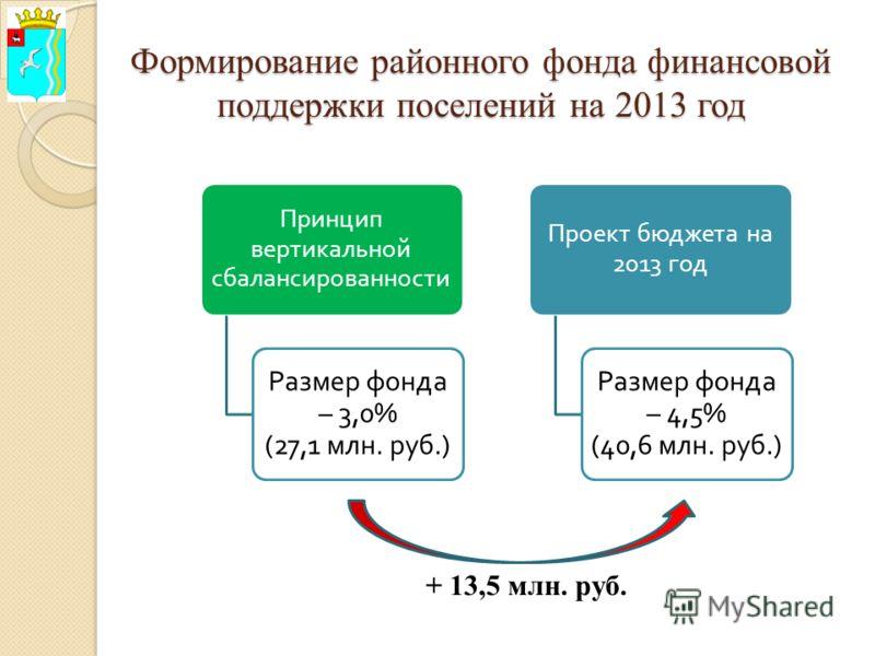 Формирование районного фонда финансовой поддержки поселений на 2013 год Принцип вертикальной сбалансированности Размер фонда – 3,0% (27,1 млн. руб.) Проект бюджета на 2013 год Размер фонда – 4,5% (40,6 млн. руб.) + 13,5 млн. руб.