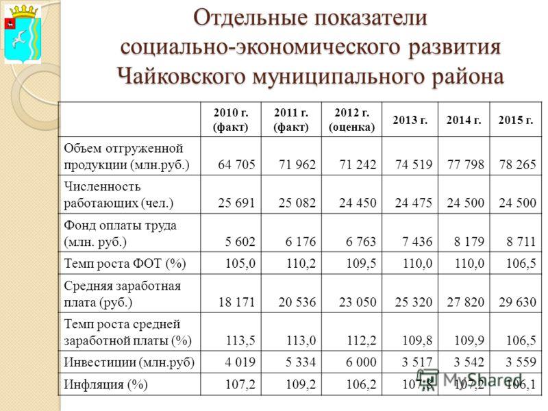 Отдельные показатели социально-экономического развития Чайковского муниципального района 2010 г. (факт) 2011 г. (факт) 2012 г. (оценка) 2013 г.2014 г.2015 г. Объем отгруженной продукции (млн.руб.)64 70571 96271 24274 51977 79878 265 Численность работ