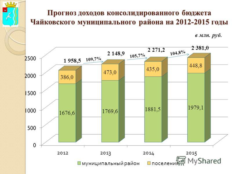 Прогноз доходов консолидированного бюджета Чайковского муниципального района на 2012-2015 годы в млн. руб.